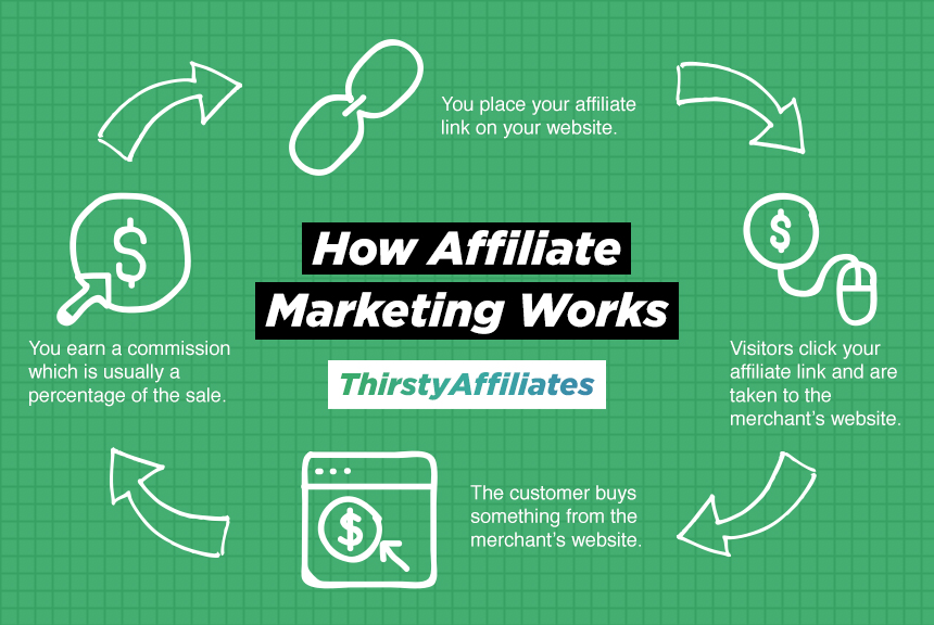get your guide affiliate review