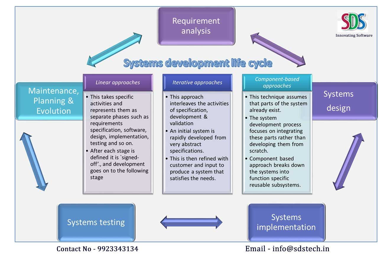 information application systems