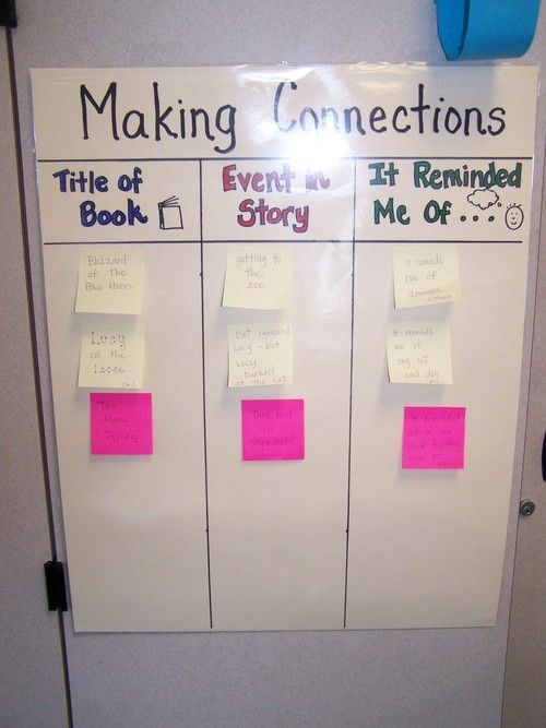 making connections anchor chart pdf