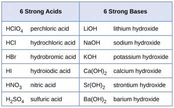 list of common acids and bases pdf