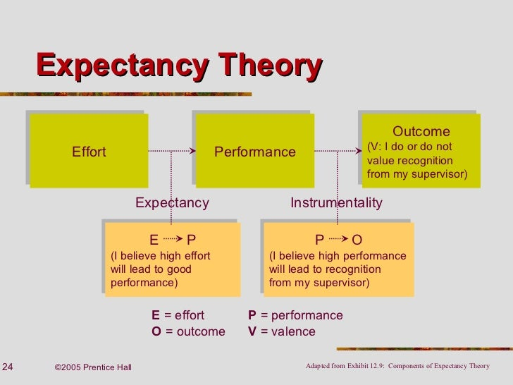 how to apply expectancy theory of motivation pdf