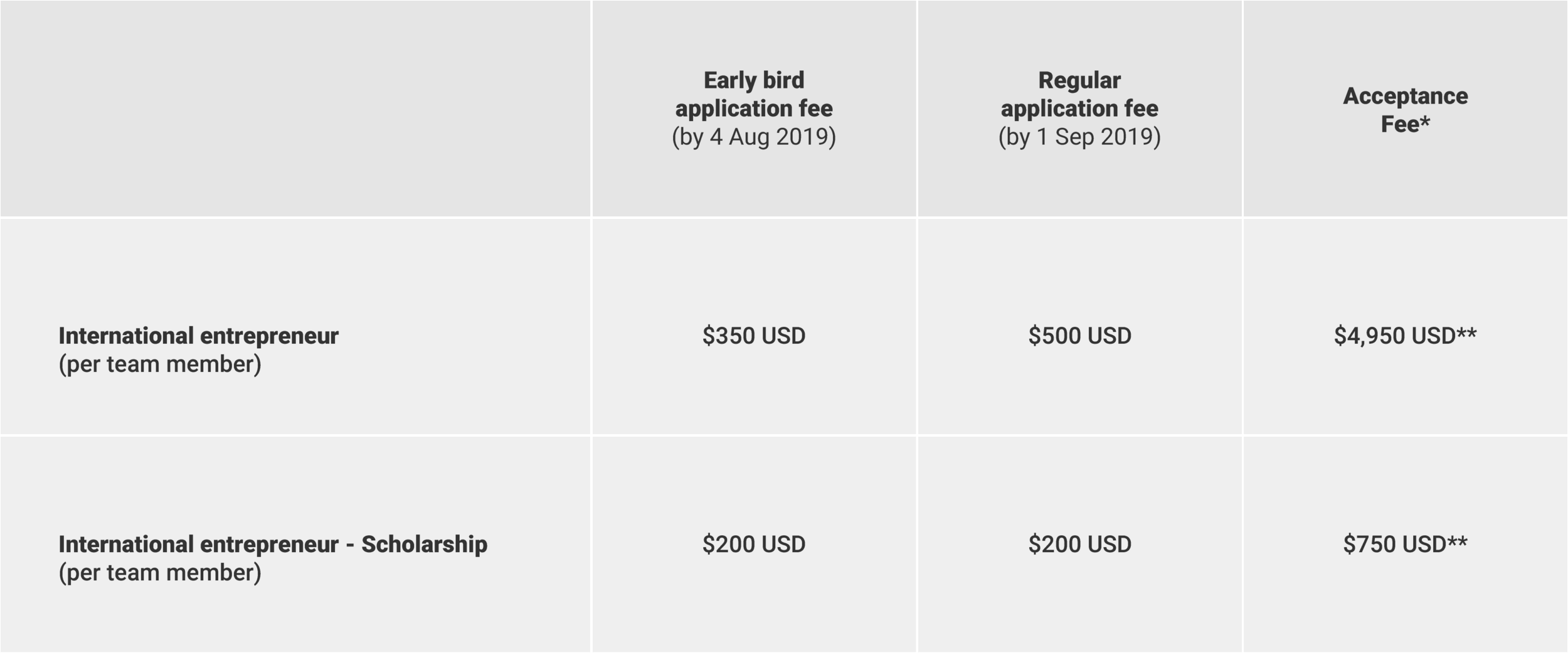 ehf application fees