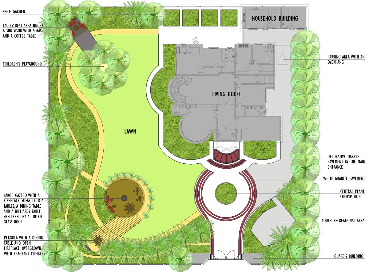 landscaping planning guide