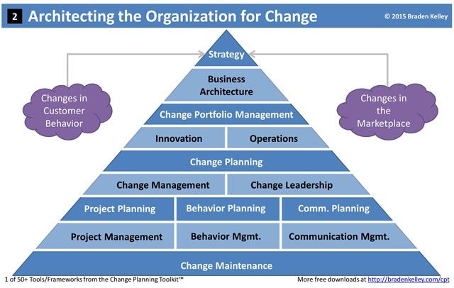 managing strategic change pdf