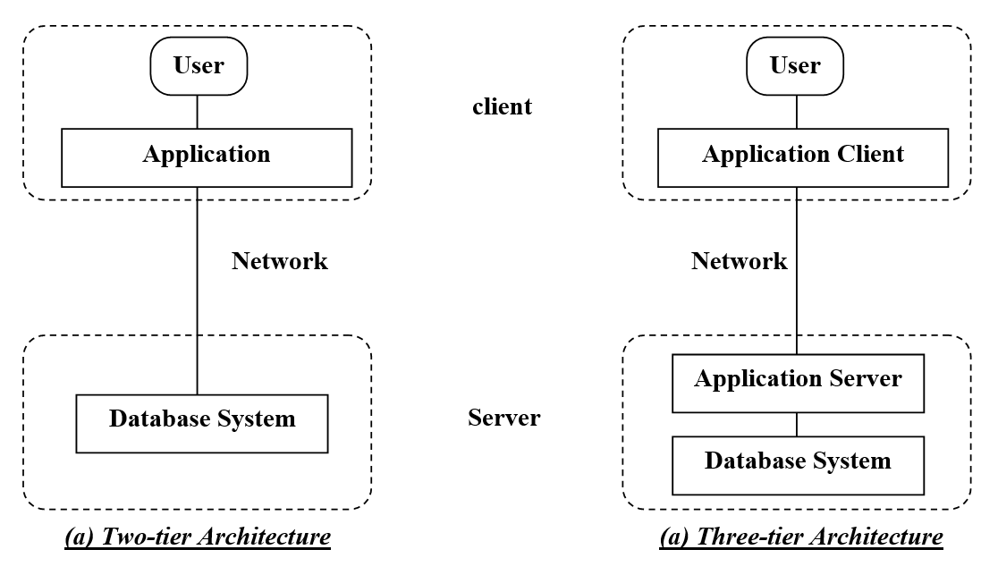 how web server interact with application server