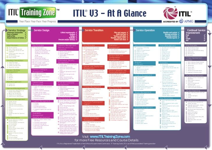 itil essential foundation v3 pdf