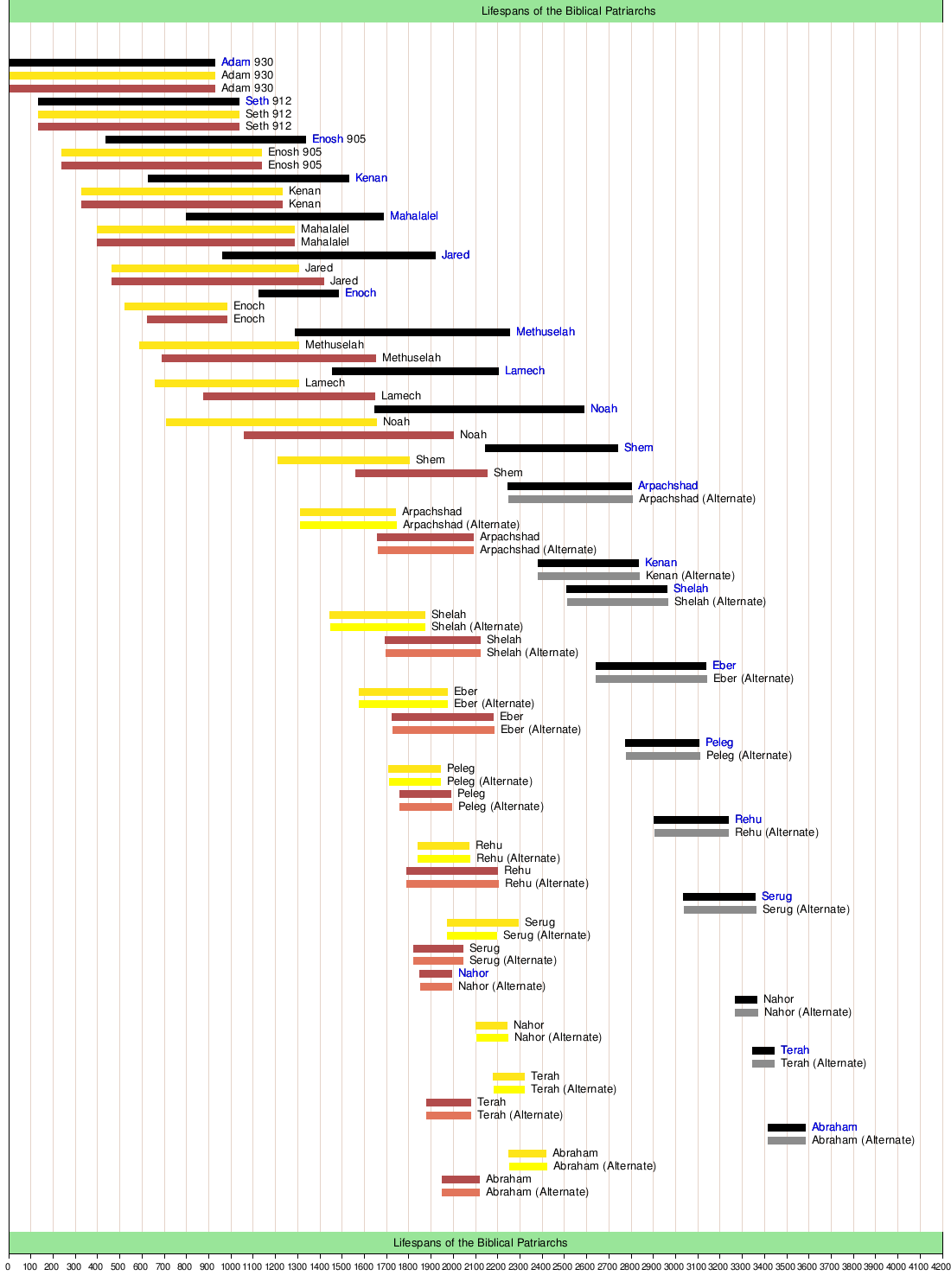 major bible characters in chronological order pdf